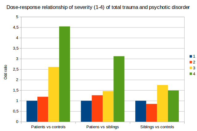 Trauma and psychosis, dose response