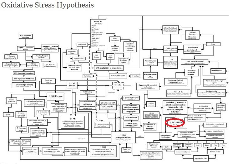 oksidativt stress - delir markert
