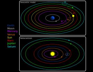 Geosentrisk vs heliosentrisk